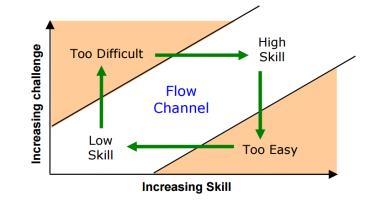 flow_channel