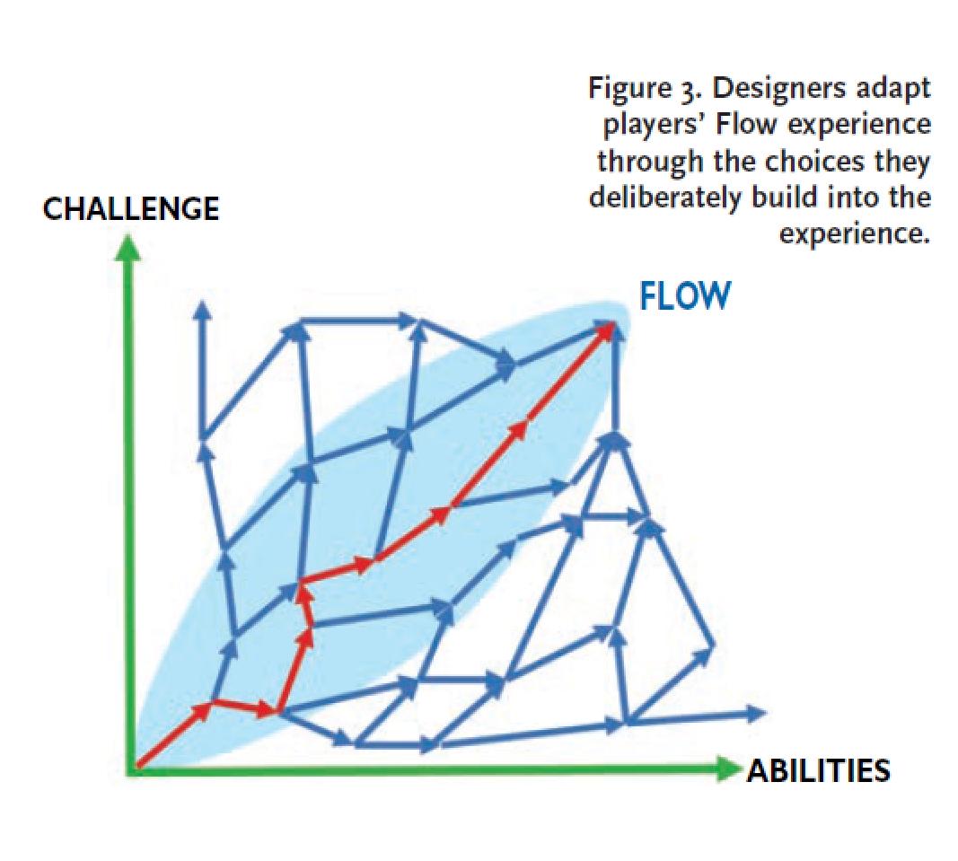 flow_designer