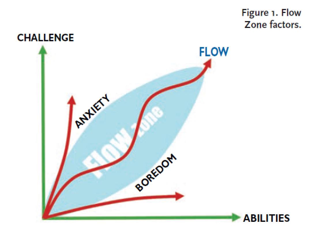 flow_zone_factors